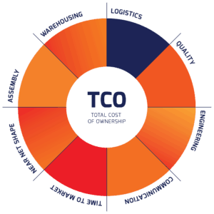 total cost of ownership cirex