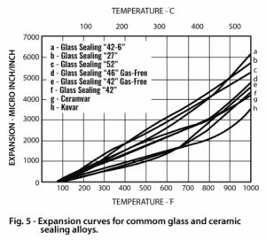 kovar alloy properties
